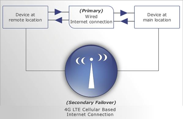 3g 4g Lte Cellular Based Internet Connection